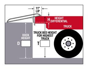 Dock Height